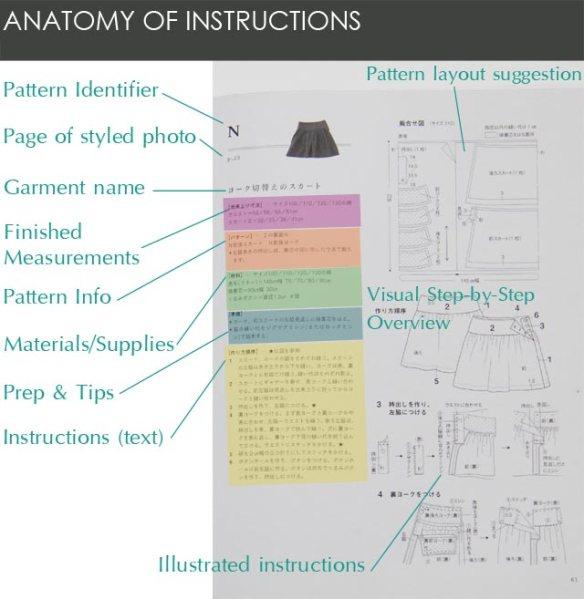 anatomy-of-instructions